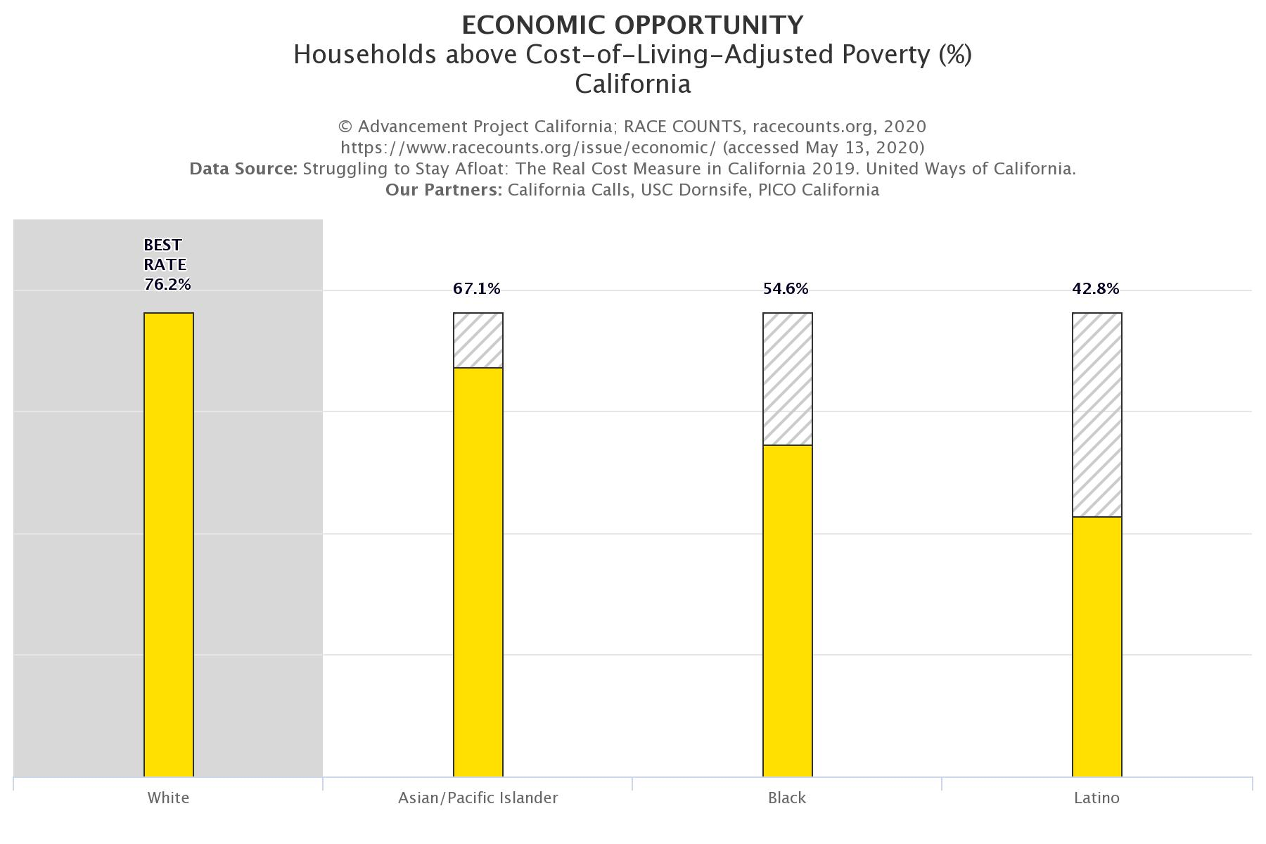 racecounts-economic-opportunity-cost-of-living-adjusted-poverty-california