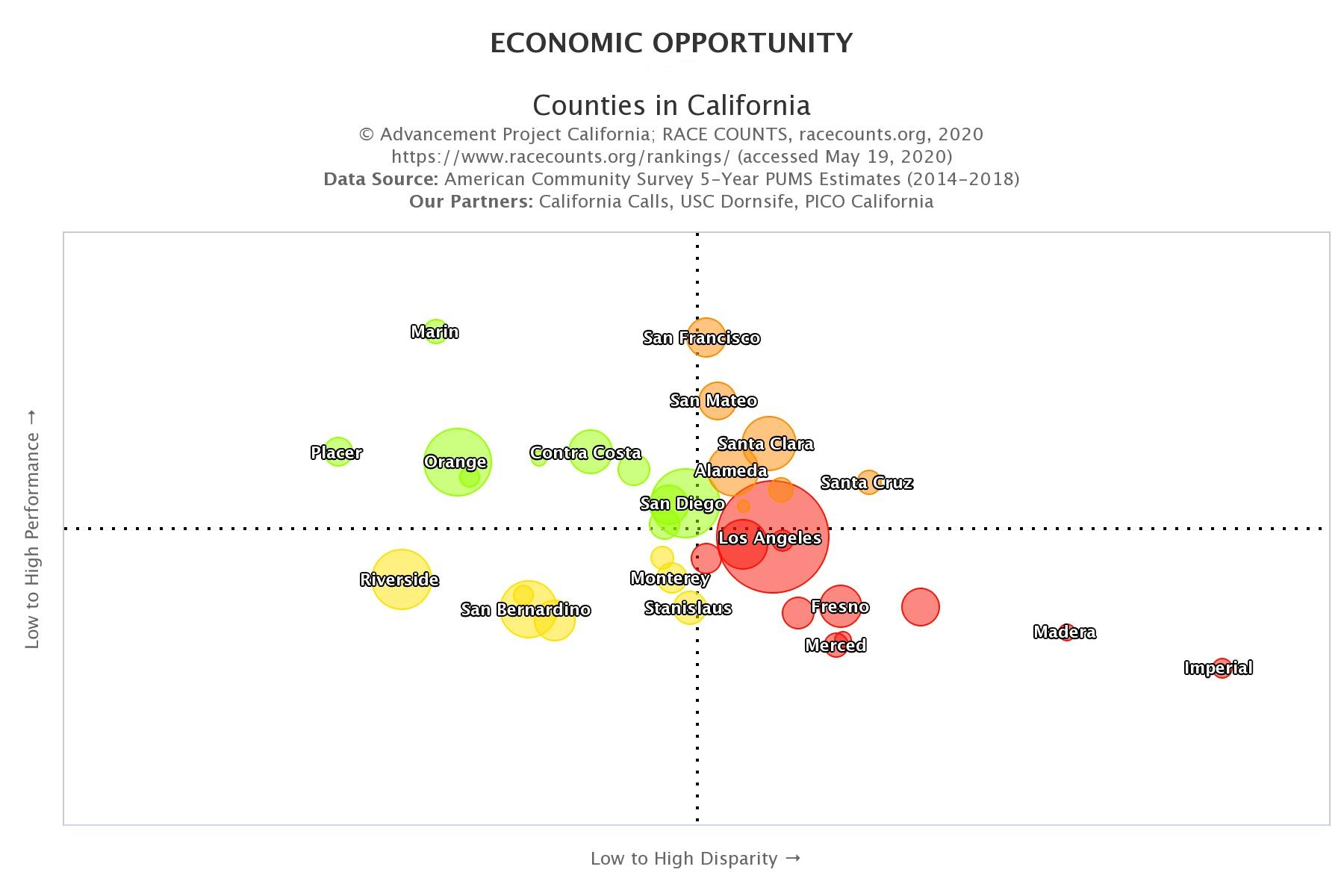 racecounts-economic-opportunity-officials-and-managers-scatterplot