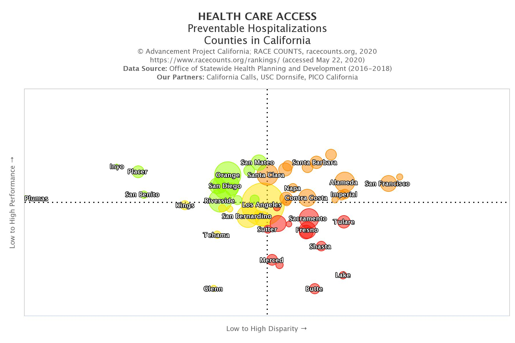 racecounts-health-care-access-preventable hospitalizations-counties