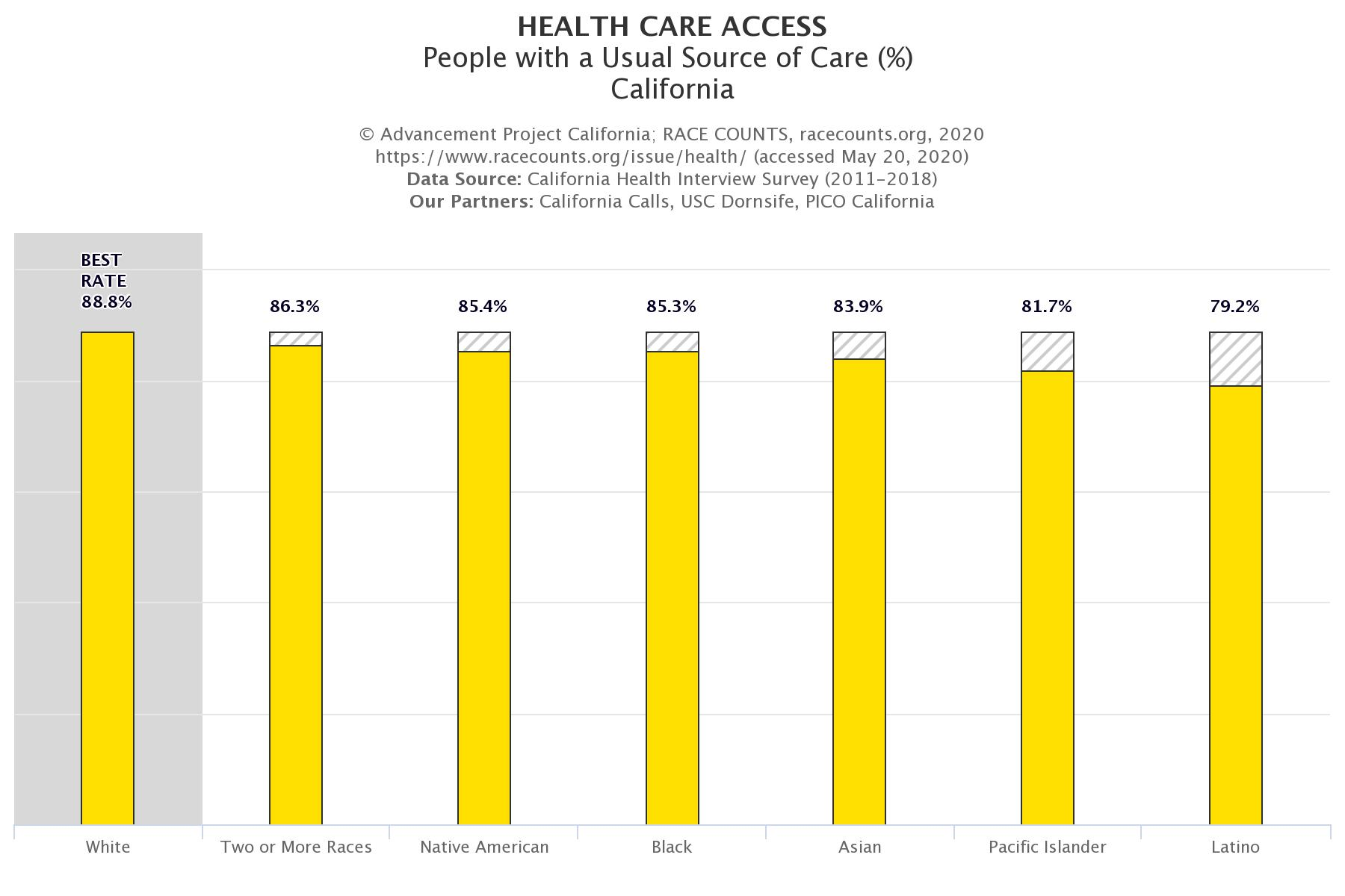 racecounts-health-care-access-usual-source-of-care-california